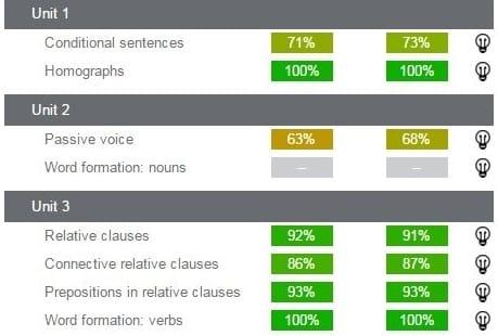 evaluación y seguimiento dexway analytics