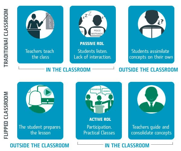 Dexway Flipped Classroom Infographic